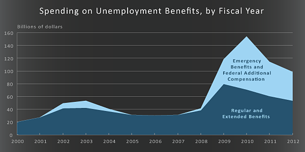 Spending on Unemployment Benefits, by Fiscal Year