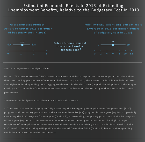 Estimated Economic Effects in 2013 of Extending Unemployment Benefits, Relative to the Budgetary Cost in 2013