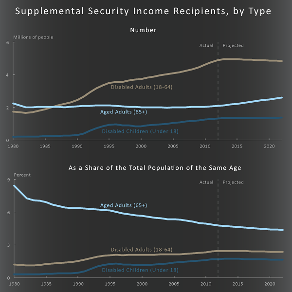 Supplemental Security Income Recipients, by Type