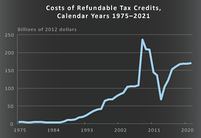 Costs of Refundable Tax Credits, Calendar Years 1975-2021