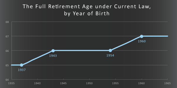 The Full Retirement Age under Current Law, by Year of Birth