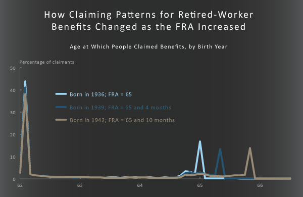 How Claiming Patterns for Retired-Worker Benefits Changed as the FRA Increased