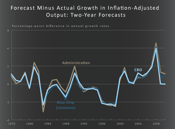 Forecast Minus Actual Growth in Inflation-Adjusted Output: Two-Year Forecasts