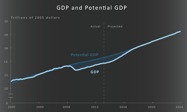 GDP and Potential GDP