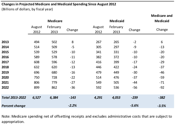 CBO | How Have CBO's Projections of Spending for Medicare and Medicaid Changed Since the August 2012 Baseline?