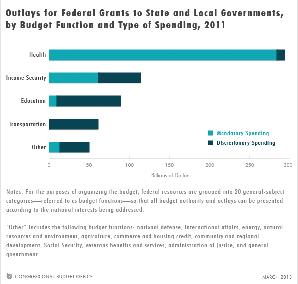 Outlays for Federal Grants to State and Local Governments, by Budget Function and Type of Spending, 2011