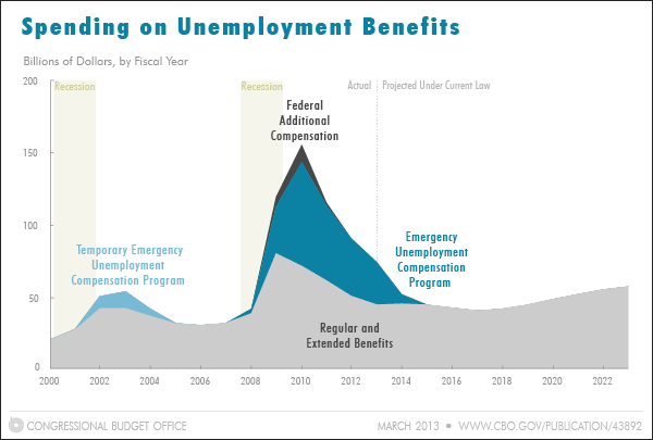 Spending on Unemployment Benefits