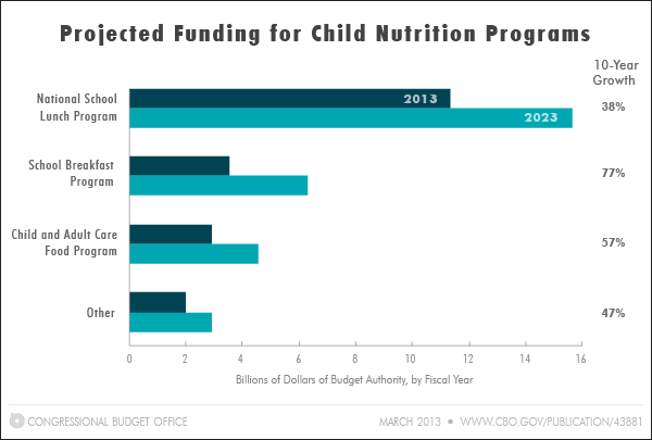 Projected Funding for Child Nutrition Programs