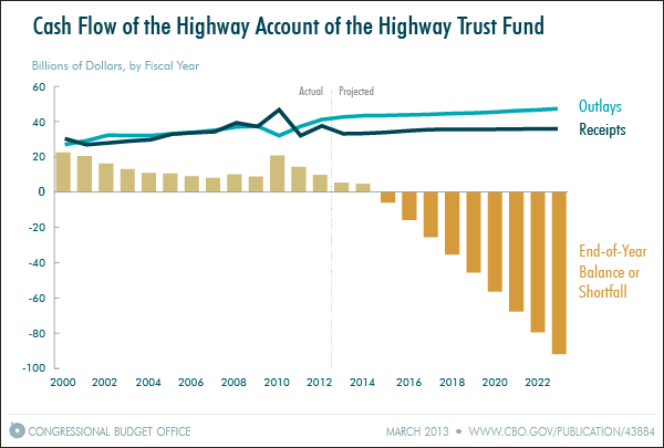 Cash Flow of the Highway Account of the Highway Trust Fund