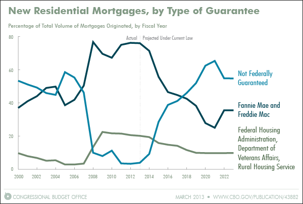 New Residential Mortgages, by Type of Guarantee