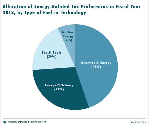 Allocation of Energy-Related Tax Preferences in Fiscal Year 2013, by Type of Fuel or Technology