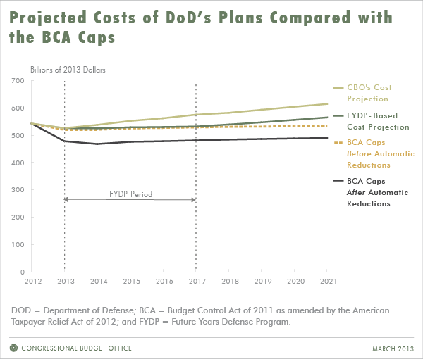 Projected Costs of Dod's Plans Compared with the BCA Caps