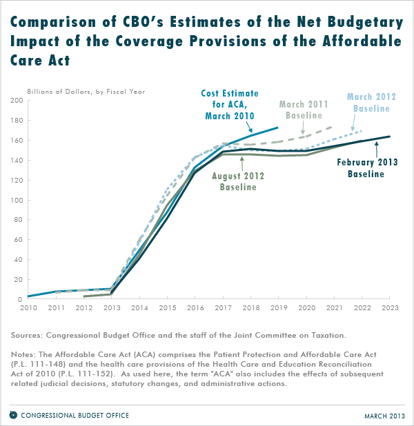 Comparison of CBO's Estimates of the Net Budgetary Impact of the Coverage Provisions of the Affordable Care Act
