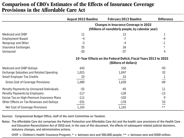 Comparison of CBO's Estimates of the Effects of Insurance Coverage Provisions in the Affordable Care Act