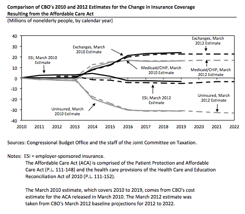 Comparison of CBO's 2010 and 2012 Estimates for the Change in Insurance Coverage Resulting from the Affordable Care Act