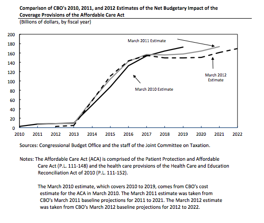 Comparison of CBO's 2010, 2011, and 2012 Estimates of the Net Budgetary Impace of the Coverage Provisions of the Affordable Care Act