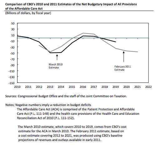 Comparison of CBO's 2010 and 2011 Estimates of the Net Budgetary Impact of All Provisions of the Affordable Care Act