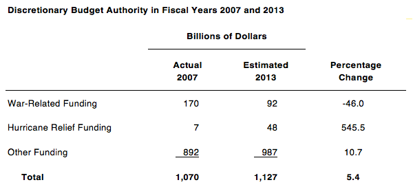 Discretionary Budget Authority in Fiscal Years 2007 and 2013