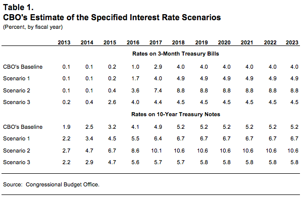 CBO's Estimate of the Specified Interest Rate Scenarios