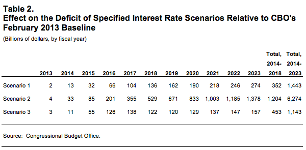 Effect on the Deficit of Specified Interest Rate Scenarios Relative to CBO's February 2013 Baseline