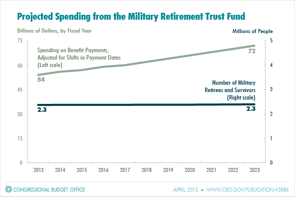 Projected Spending from the Military Retirement Trust Fund