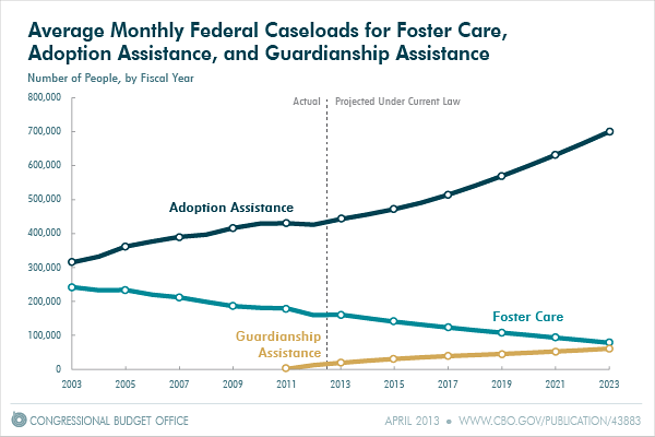 Average Monthly Feeral Caseloads for Foster Care, Adoption Assistance, and Guardianship Assistance