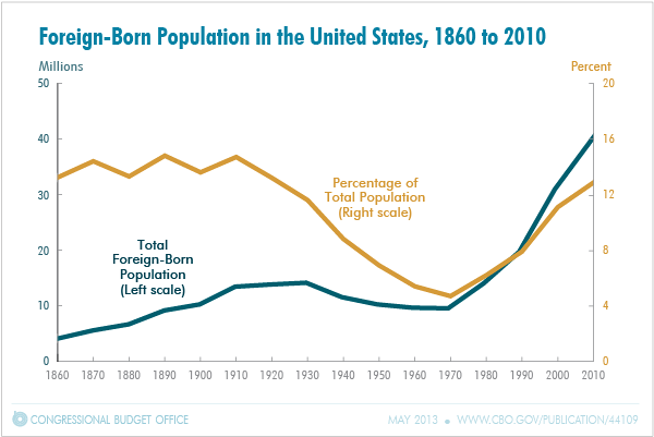 Snapshot of the foreign born population in the united states 1860 foreign born population in the united states 1860 to 2010 sciox Choice Image