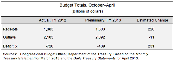 Budget Totals, October-April