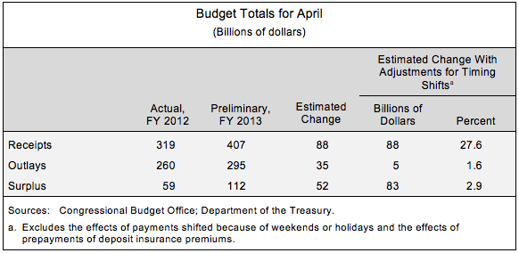 Budget Totals for April