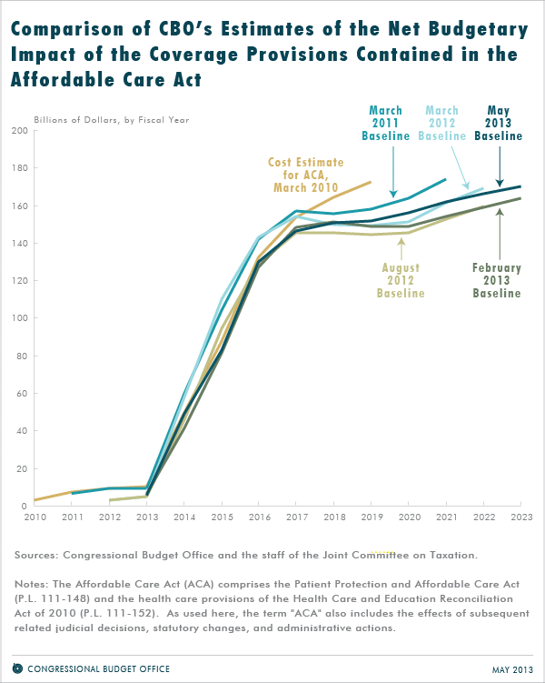 Comparison of CBO's Estimates of the Net Budgetary Impact of the Coverage Provisions Contained in the Affordable Care Act
