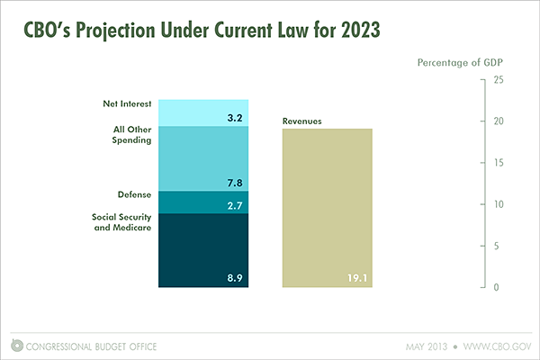 CBO's Projection Under Current Law for 2023