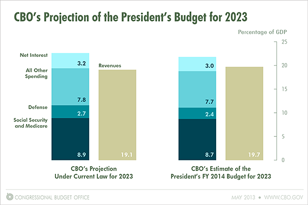 CBO's Projection of the President's Budget for 2023
