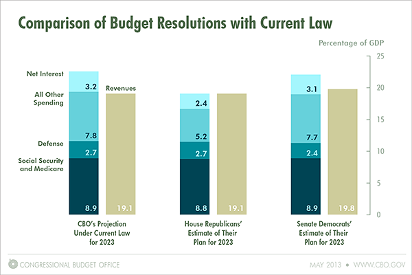 Comparison of Budget Resolutions with Current Law