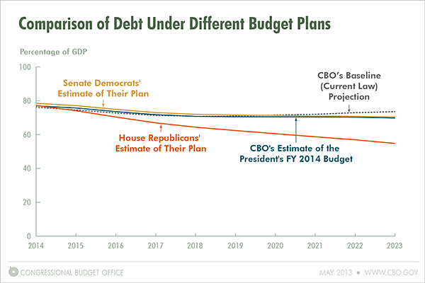 Comparison of Debt Under Different Budget Plans