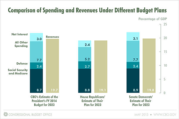 Comparison of Spending and Revenues Under Different Budget Plans