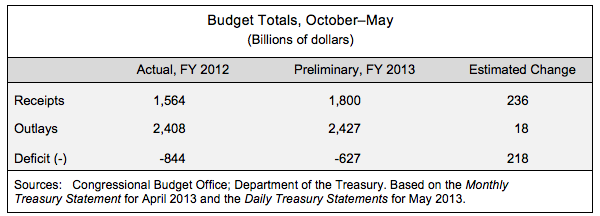 Budget Totals, October - May