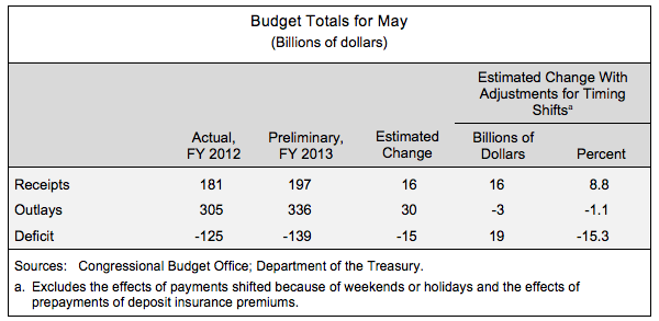 Budget Totals for May