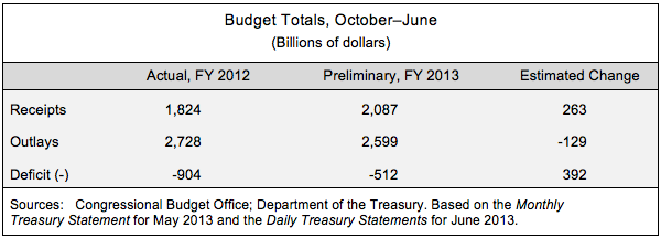 Budget Totals, October - June