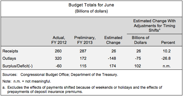 Budget Totals for June