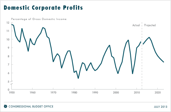 Domestic Corporate Profits