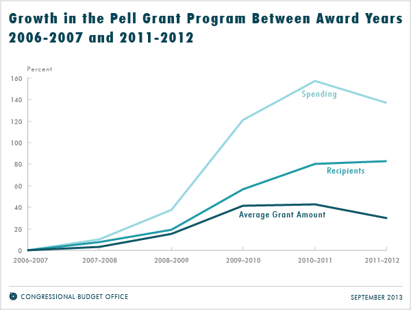 Growth in the Pell Grant Program Between Award Years 2006-2007 and 2011-2012