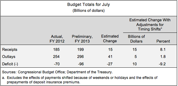 Budget Totals for July