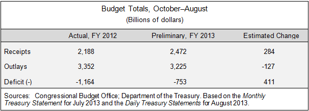 Budget Totals, October-August