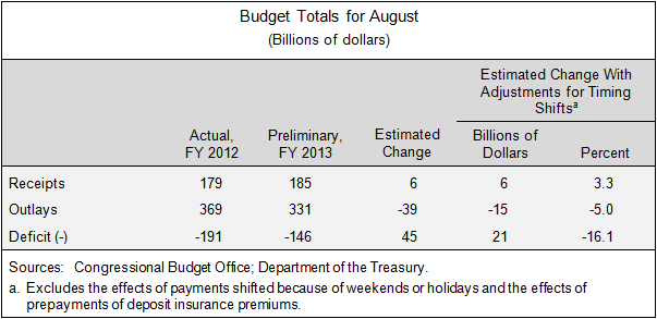 Budget Totals for August