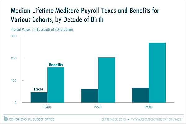 Median Lifetime Medicare Payroll Taxes and Benefits for Various Cohorts, by Decade of Birth