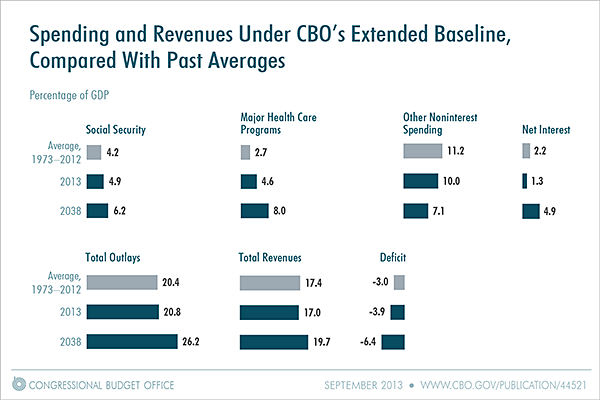 Spending and Revenues Under CBO's Extended Baseline, Compared With Past Averages