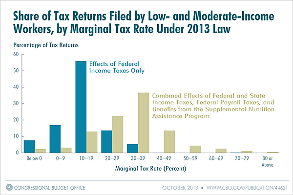 Share of Tax Returns Filed by Low- and Moderate-Income Workers, by Marginal Tax Rate Under 2013 Law