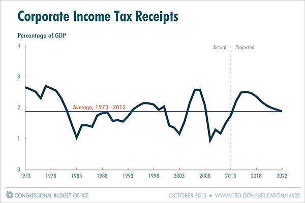 Corporate Income Tax Receipts