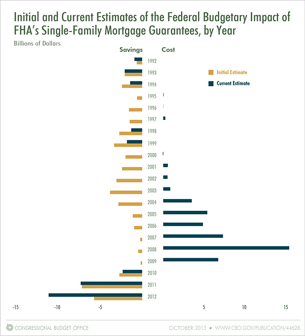 Initial and Current Estimates Of Federal Budgetary Impact Of FHA Single-Family Mortgage Gurantees