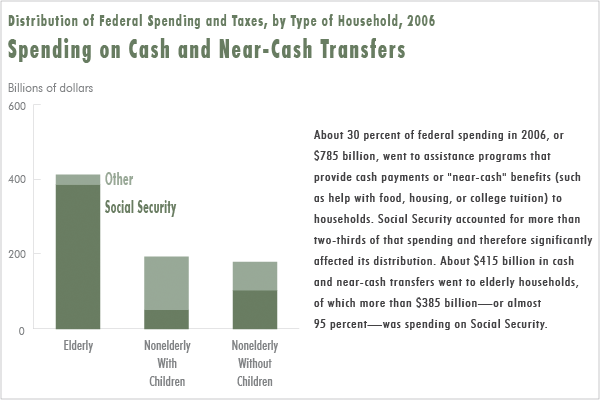 Spending on Cash and Near-Cash Transfers
